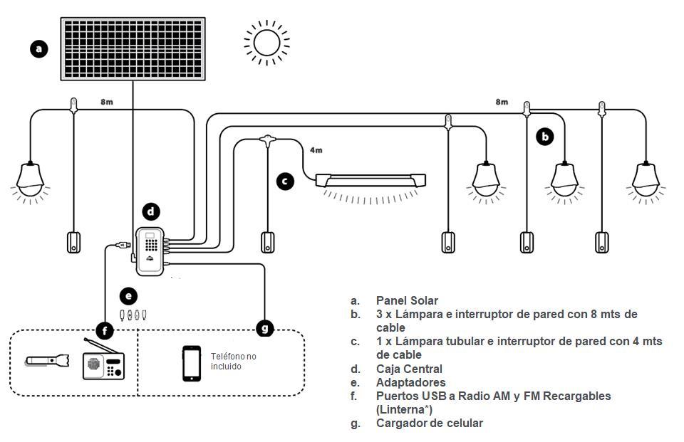 Paneles solares Permer