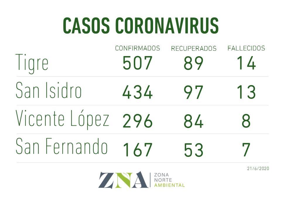 Casos Coronaviruszna