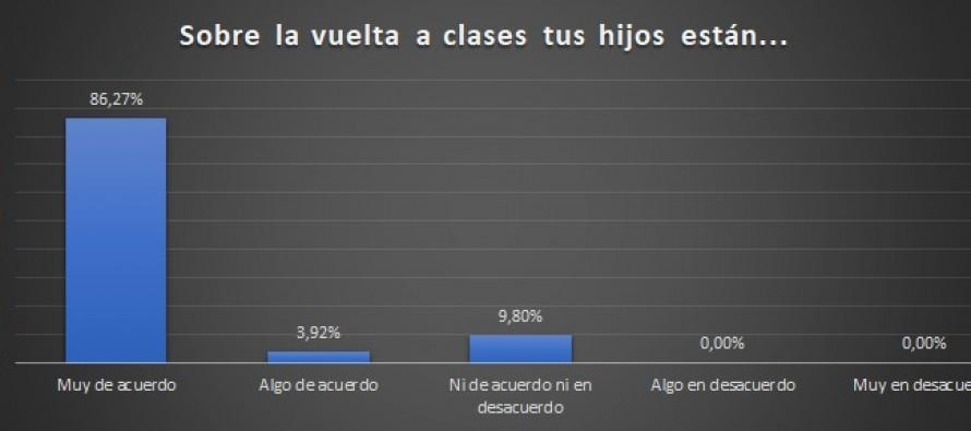 Tigre: la mayoría de las familias expresa que sus hijos están muy de acuerdo con las clases presenciales
